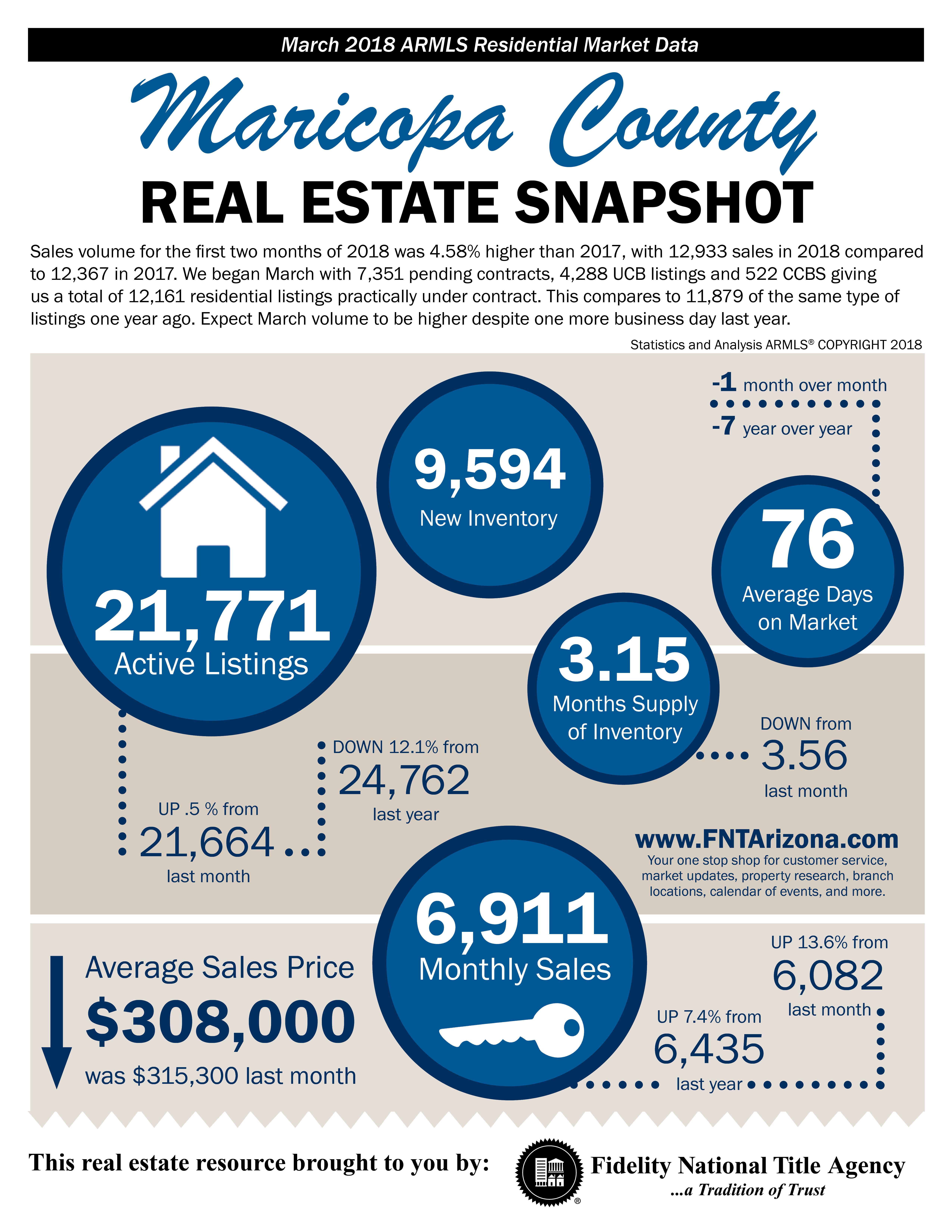 March 2018 Maricopa County Real Estate Snapshot