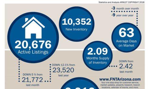 June 2018 Maricopa County Real Estate Snapshot!