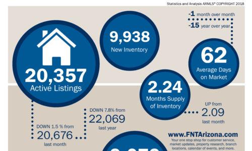 July 2018 Maricopa County Real Estate Snapshot