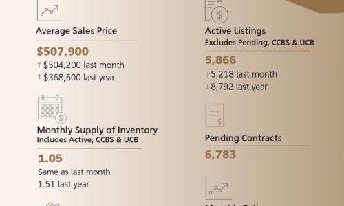 Median Sales June 2021